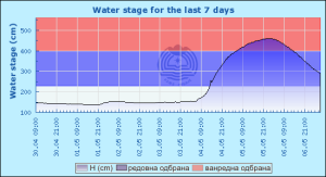 Stage hydrograph for gauge Veliko Selo as of May 7, 2014.