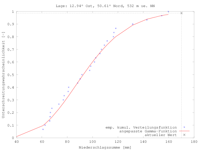Kumulative Verteilung der 30-d-Niederschläge an der Station Tannenberg für den Zeitraum 26.05. bis 24.06. der Jahre 1981 bis 2010 (x) im Vergleich zu 2016 (*).