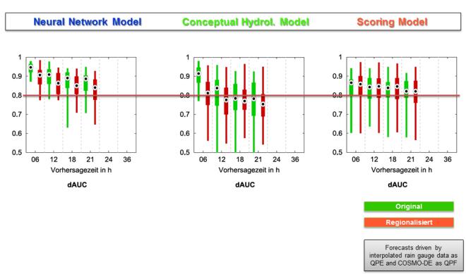 """Bewertung der regionalen Übertragbarkeit der untersuchten Modellansätze mittels Jackknifing. QPE: Ombrometerdaten; QPF: COSMO-DE. Eingezeichnet ist ein AUC-Grenzwert von 0,8 (""""gut"""")."""
