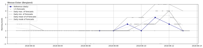 Forecasts_vs_daily_obs
