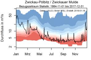 zwickau-pölbitz - zwickauer mulde -- kalenderjahr 2018 -- ab1985